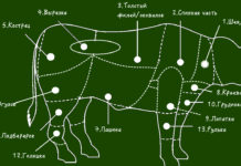 Какую часть говядины для какого блюда использовать