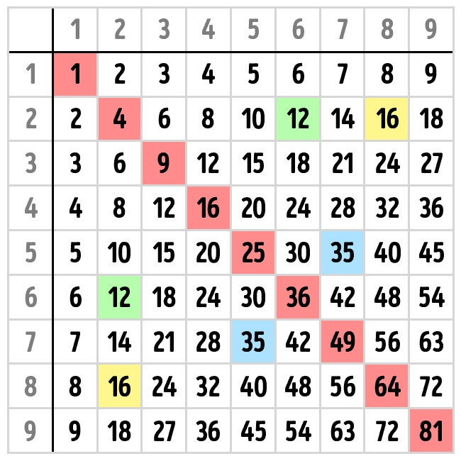 How to learn the multiplication table and save a lot of nerves.