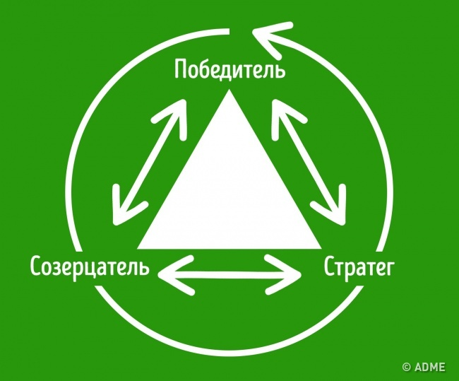 О треугольнике Карпмана стоит знать всем, кто хочет иметь счастливую семью