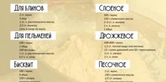 Подборка рецептов теста разных видов