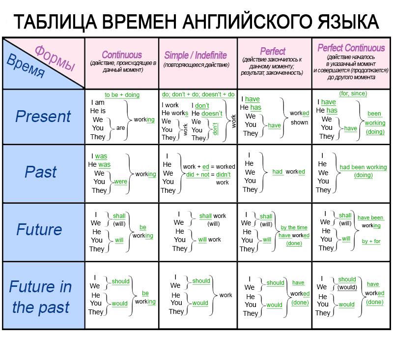 Незаменимая таблица для изучения английского