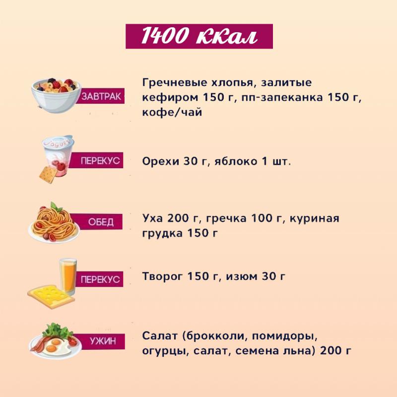 Похудения На Правильном Питании. Меню ПП на неделю для похудения. Таблица с рецептами из простых продуктов, примерный рацион питания на 1000, 1200, 1500 калорий в день