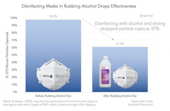 Надежный способ дезинфицировать маску