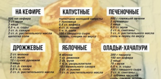 Десять рецептов оладий и правила их приготовления